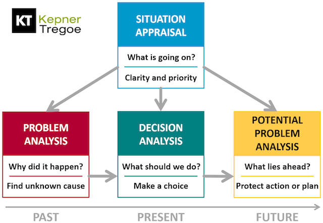 problem analysis and decision making techniques